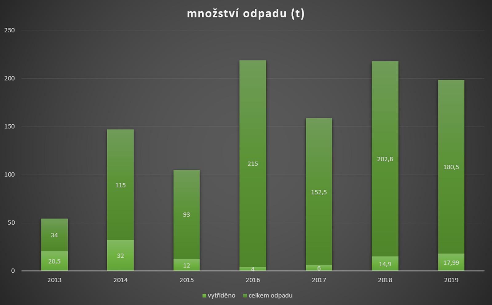 graf množství vytříděného odpadu 2013 až 2019